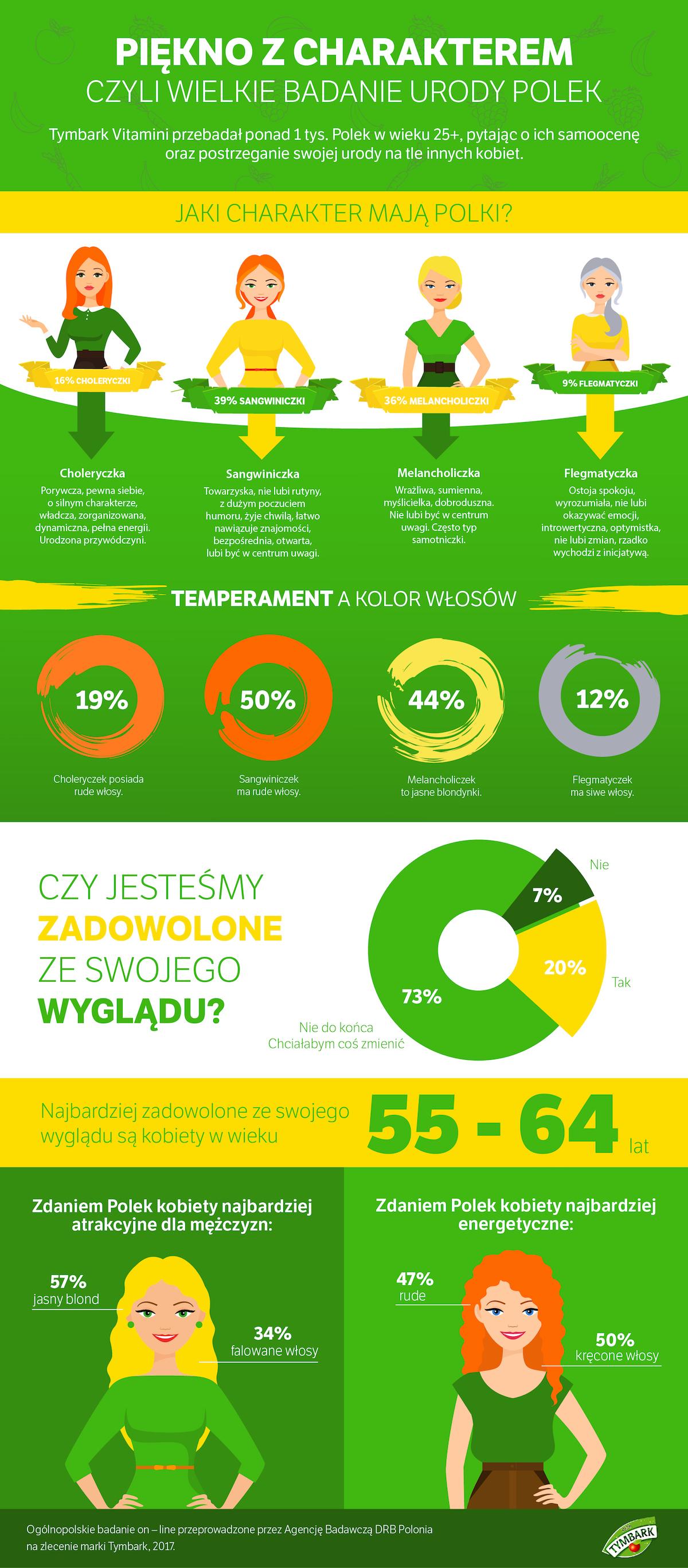 tymbark akceptacja samej siebie infografika